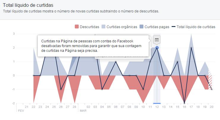 queda do numero de fans no facebook